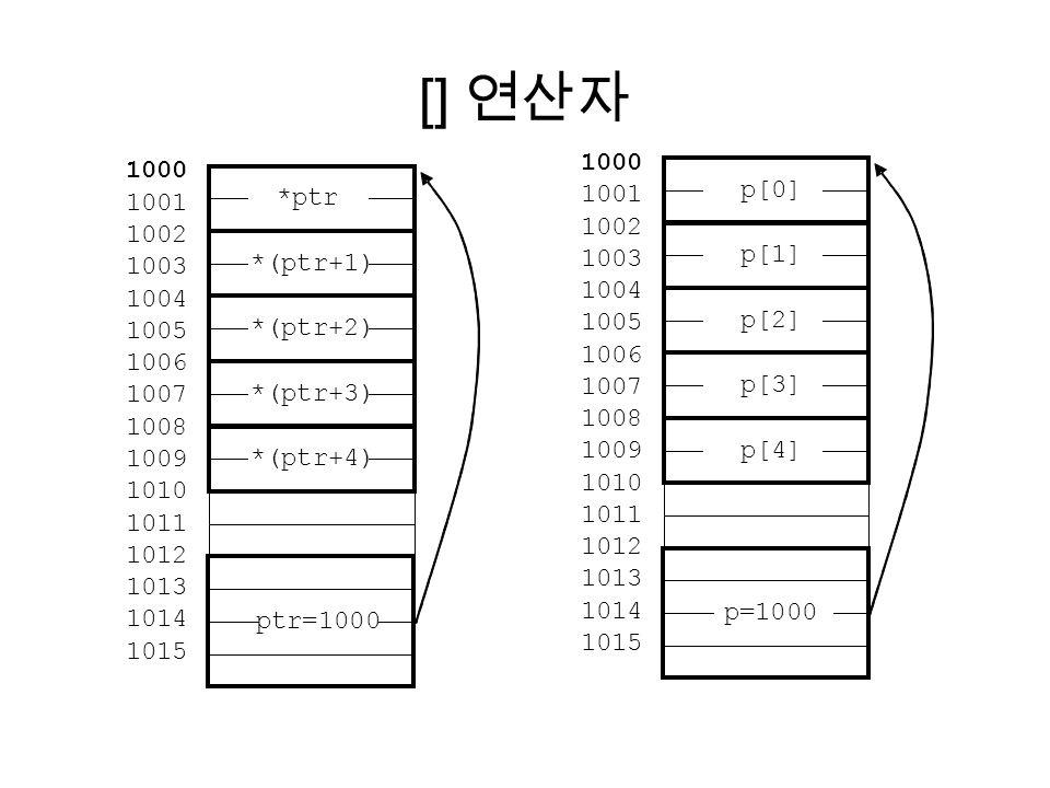 [] 연산자 1000 1000 p[0] 1001 *ptr 1001 1002 1002 1003 p[1] *(ptr+1) 1003